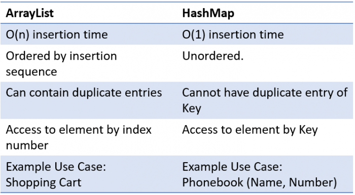 Java: Difference between ArrayList and HashMap ...
